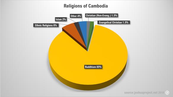 Religions of Cambodia